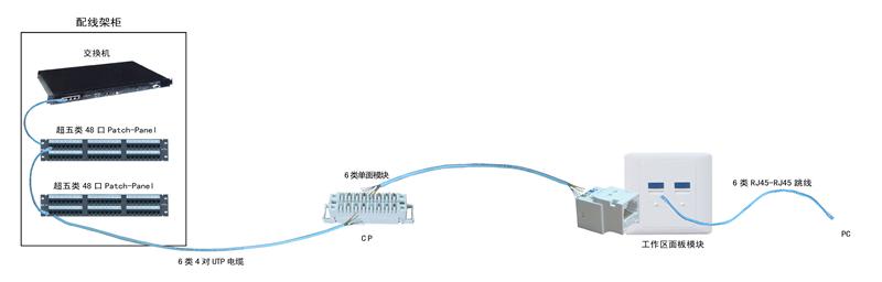 从双绞线到配线架,从工作区插座到成型跳线