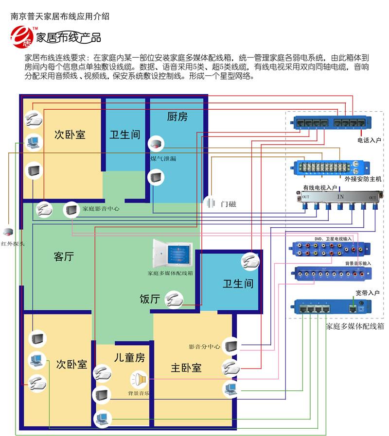 室内布线电路图画法