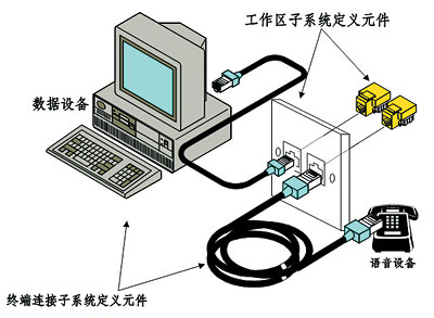 工作区子系统由终端设备连接到信息插座的连线和