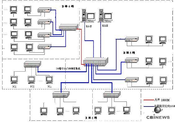 2.2 选择布线系统的参考因素   1、产品体系是否满足ISO/IEC11801标准的要求;   2、布线系统产品系列是否完善;   3、产品生产是否符合ISO9000系列质量保证体系认证;是否通过UL,CAS检验;   4、根据用户特定的情况,是否满足设计和应用的需求;   5、是否有切实可行的长期质量保证体系。   2.