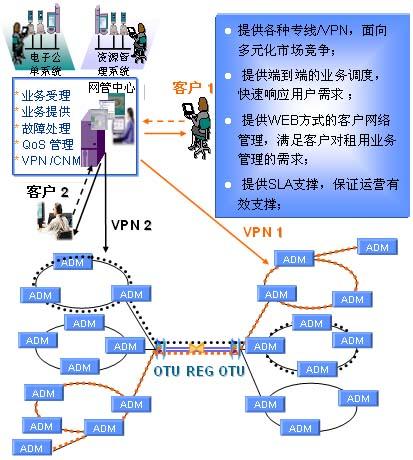 华为mstp光网络大客户专线方案