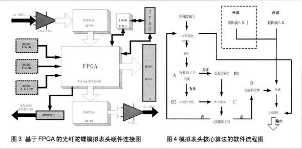 调制解调电路产生的用于反馈的阶梯波作为实际表头的