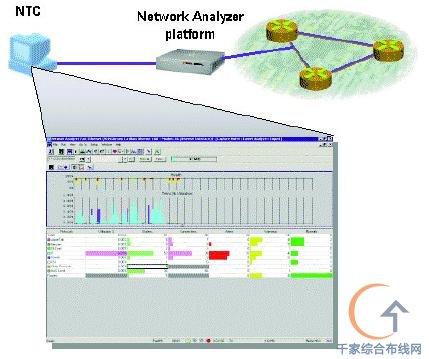 网络分析仪系列或接口mib)