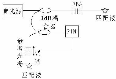 光纤光栅传感器应用技术研究