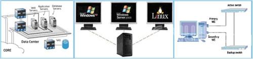 图2:自动网络设备、服务器和SAN设备识别