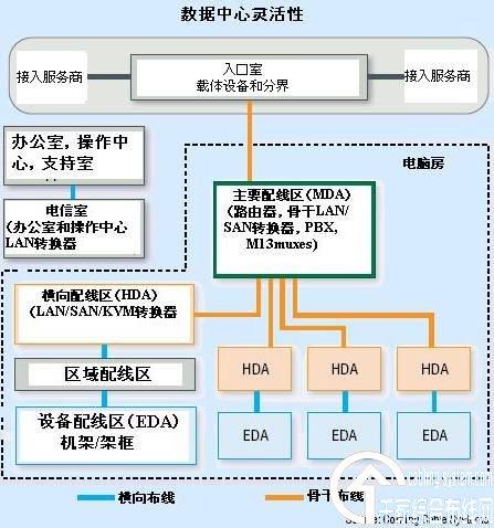 图一:数据中心里的结构化布线解决方案提供灵活性以