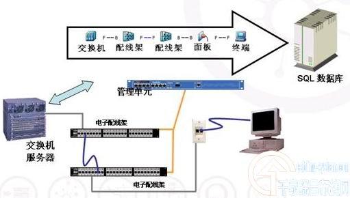 传统布线系统的管理只能依靠手工对管理记录进行更新,设备和连接的改动往往很难在第一时间反应在管理文档中,造成很多误差的产生。随着布线建设的规模化,对于布线规范化管理的要求越来越高,传统的布线管理已经不能满足现代布线建设的要求。同时,随着网络安全问题的日益严峻,将其列入布线管理的呼声也越来越高。智能布线系统就是在这样的背景下诞生的,它的特点是: 实时性  避免管理的时间延迟 逻辑性  避免管理的低效率 集中性  避免人力资源的过多投入 安全性  侦测非法设备的侵入 智能布线系统一种将传统布线系统与智