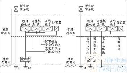 楼房中的等电位接线端子是和大地连接