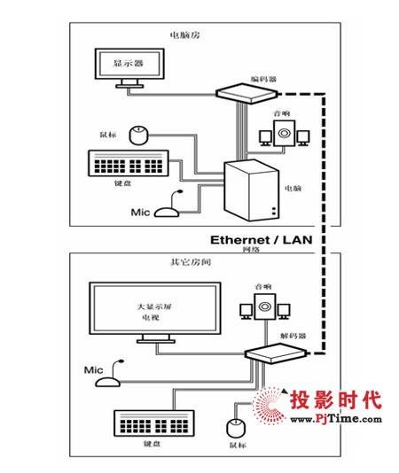 它是用一根超五类网线传输vga信号或dvi数字信号