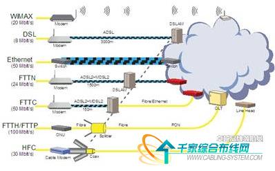 adc解决方案服务电信光网络基础设施建设