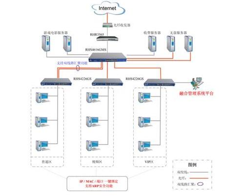 网吧连接结构图