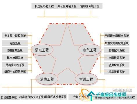 数据中心的结构化