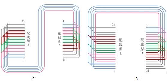 右侧机柜配线架与左侧机柜配线架反方向