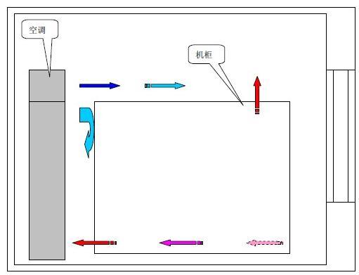 数据中心综合机房空气热交换节能技术方案
