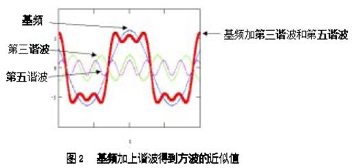 基频是正弦波,其周期等于比特时间的两倍