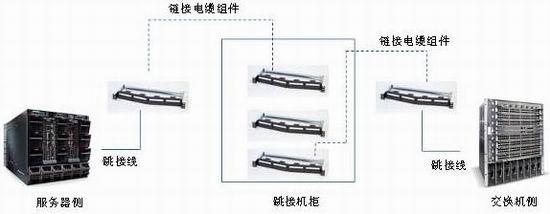 这些布线链路通常通过下图所示的主用和备用路由安装,并连回到主配线架(MDF)。  到主配线架的服务器布线   对于光纤布线,数据中心内的大多数机柜通过光纤布线连接。每个机柜的光缆数目以及每个机柜的 6A类/EA级铜缆的数目按客户的要求确定。这些布线采用和铜缆布线相同的方式通过主用和备用路由安装,如图所示。   除了铜缆和光纤布线,还需要为核心网络交换机和 SAN 系统产生辅助布线。要考虑的其它区域如下: • 运营商与外部服务区 • 主网路设备区 • 高密度区 &#8