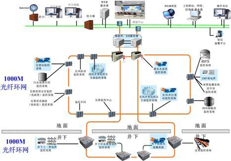 矿感知矿山系统结构-物联网在煤炭行业的应用