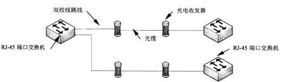 """由于光纤以及光纤端口的价格仍然非常昂贵,所以光纤主要被用于核心交换机和汇聚层交换机之间连接,或被用于汇聚层交换机之间的级联。需要注意的是,光纤端口均没有堆叠的能力,只能被用于级联。   1.光纤跳线的交叉连接   所有交换机的光纤端口都是2个,即一发一收。当然,光纤跳线也必须是2根,否则端口之间将无法进行通信。当交换机通过光纤端口级联时,必须将光纤跳线两端的收发对调,当一端接""""收""""时,另一端接""""发""""。同理,当一端接""""发""""肘,另一端接""""收""""。Cisco GBIC光纤模块都标记有收发标志,"""