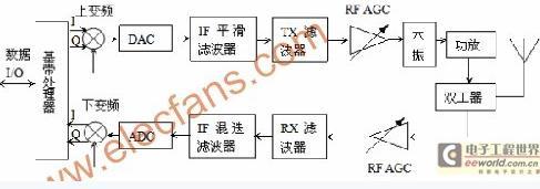 诺基亚2630电路整机框图
