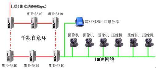 [导读]   矿场安防系统传统技术比较成熟,主要包括电视监控系统。前端点距中央控制室较近的一般采用电缆传输,当距离超过500M时,一般采用点对点的基带非压缩的视频、数据、音频光端机,将前端的视频、报警、音频信号传输至监控中心,同时将监控中心对摄像机云台、镜头的控制信号传至前端。   针对矿场安防系统传统的点对点传输解决方案的固有缺陷,在矿场周界监控系统中,本文采用基于集散控制系统概念的工业以太网环网系统。该系统具有高度的分散性、实时性、可靠性、开放性和可操作性,同时也可以做到数据、语音和视频三网合一。它