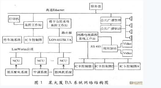 监控系统由三部分组成:信号转换子系统、LonWorks采集控制网络、上位监控PC子系统。 系统中LonWorks现场网络由三类节点组成: (1)模拟量采集节点 主要由Neuron芯片、TPFTl0自由拓扑收发器、程序存储器、串行A/D芯片等组成。可完成24路模拟量信号的数一模转换,采样分辨率为10位。 (2)开关量采集节点 主要由Neuron芯片、TPFTlO自由拓扑收发器、程序存储器、移位寄存器等组成。可接24路开关量输入,信号全部采用光电隔离。 (2011-06-17)