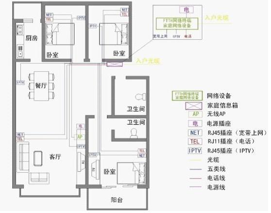 光纤入户家庭装修布线指导;;