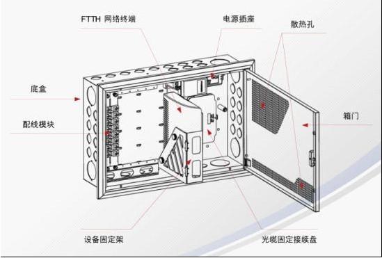 光纤入户家庭装修布线指导——2.家庭信息箱