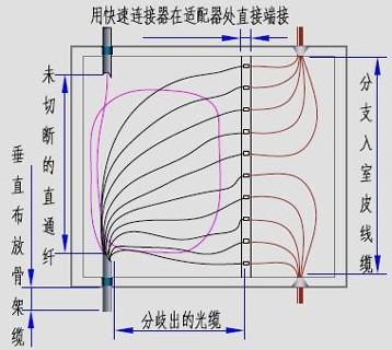 光纤快速连接器原理结构
