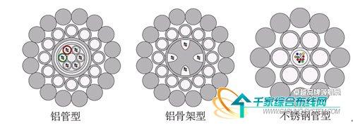 骨架光缆结构图