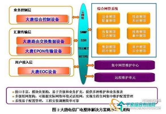 网络发展面向光纤到户,面向三网融合,在hfc网络上发展三网融合