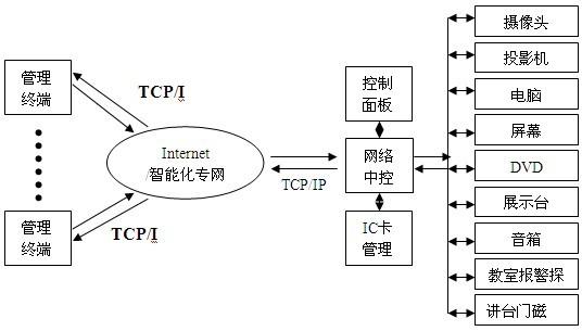 系统运行信号数据管理:具有教学及设备数据采集和