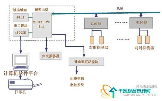弱电系统设计方案 建筑电气与智能化考研哪个学校好答:建筑电气与