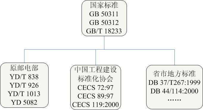 我国标准体系结构则如下图所示:    该课题的研究报告主要包括如下几个研究内容:   (一)通用布缆领域技术标准比对分析研究。包括:完成了通用布缆领域50项国内标准与相关国外、国际标准的比对分析;通过对国内外通用布缆领域标准发展现状研究,完成了国内外通用布缆工程领域标准现状分析报告;   (二)通用布缆领域国内标准与国外、国际先进标准比对结果分析及对策研究。包括:通过对标准比对结果进行统计分析,提出该领域我国标准制修订的策略建议,并整理出通用布缆领域亟需制修订国家标准目录,提出该领域国际标准研制的建议