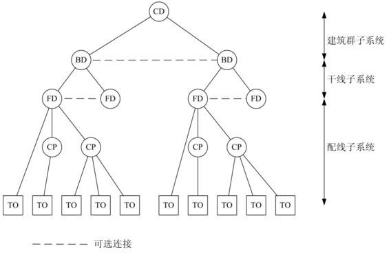 星形拓扑结构是综合布线系统