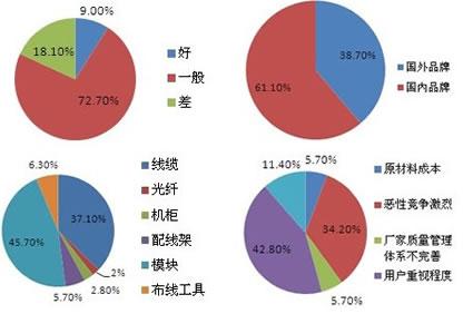 2016大学生消费结构统计表图