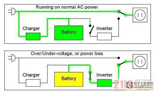 UPS电源也称不间断电源,能够提供持续、稳定、不间断的电源供应的重要外部设备。 顾名思义UPS电源,它就是一台这样的机器,它在市电停止供应的时候,能保持一段供电时间,使人们有时间存盘,再从容地关闭机器。   UPS电源按工作原理分成后备式、在线式与在线互动式三大类。 UPS电源现已广泛应用于:工业、通讯、国防、医院、广播电视、计算机业务终端、网络服务器、网络设备、数据存储设备等领域。   UPS电源工作原理   (1)在线式   在线式UPS(On-Line UPS)的运作模式为市电和用电设备是隔离的
