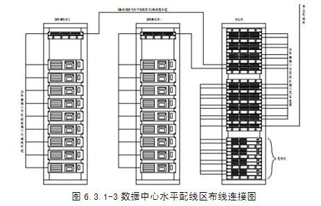 数据中心布线系统解决方案
