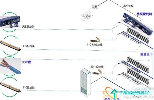 5)本医院项目工程分成三级网络路由设计。第一级核心层:核心中心机房MC位于医技楼1层,负责整个医院园区的信息网络资源共享、数据存储和备份、网络应用管理;第二级汇聚层:各建筑楼的汇集中心机房IC分别位于门诊楼1层、住院楼1层和医技楼1层,主要负责各建筑楼的信息汇聚交换,并实现核心层与接入层设备的可靠连接;第三级接入层:各建筑楼的电信间HC分别位于每楼层的弱电间,主要负责将各楼层的信息终端接入网络系统,提供网络通信服务。   由于医院对信息系统的可靠性和稳定性要求非常高,所以,从核心中心机房到各建筑楼的汇